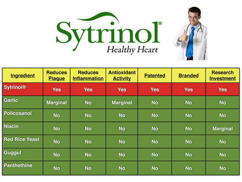 sytrinol for cholesterol